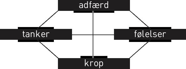 personligudvikling_graf